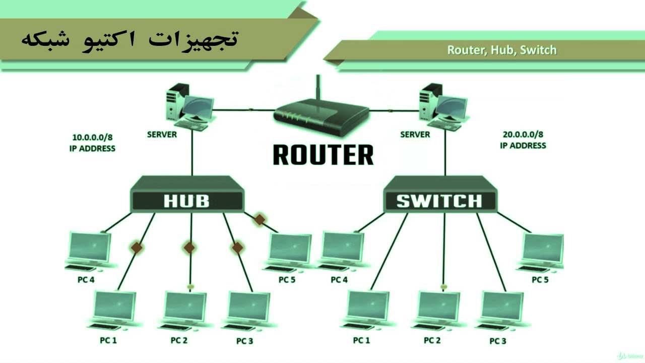 تجهیزات اکتیو شبکه