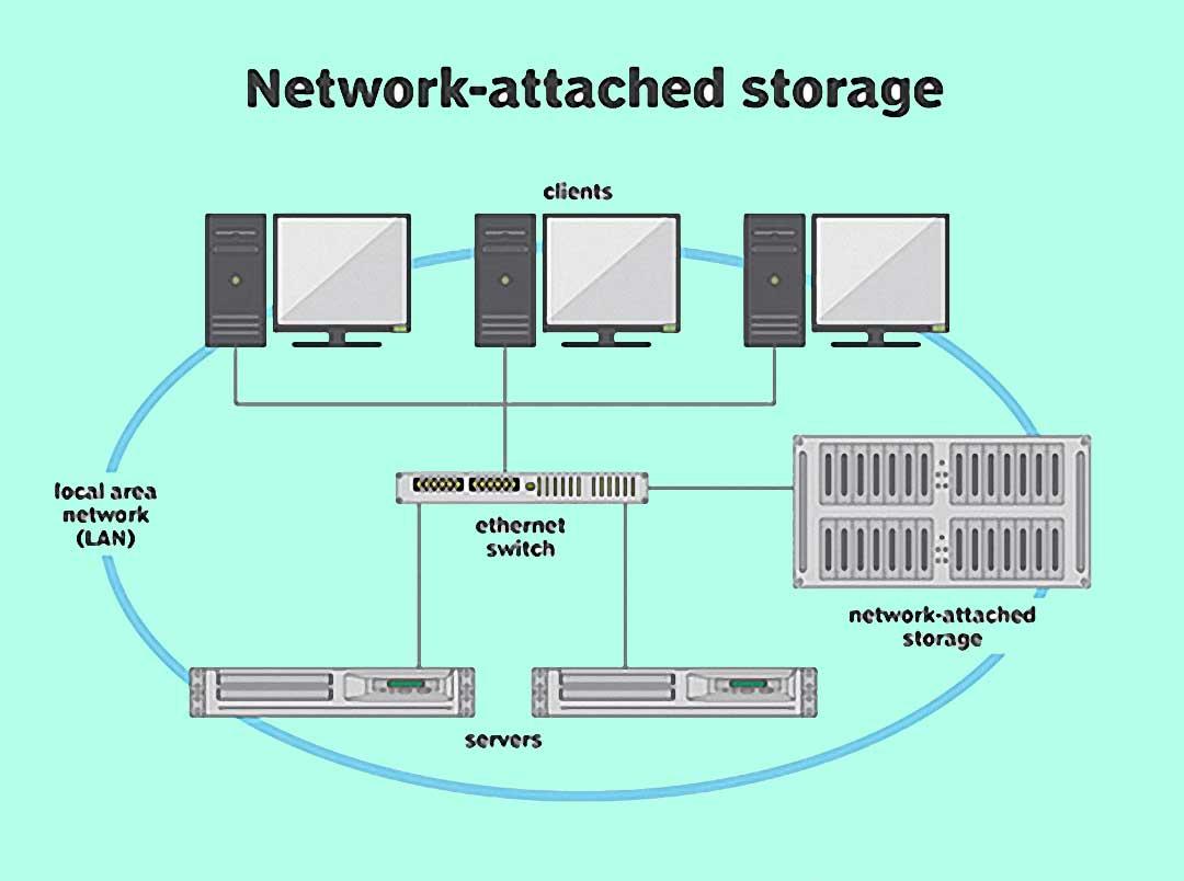 سامانه های ذخیره سازی (Network Attached Storage (NAS