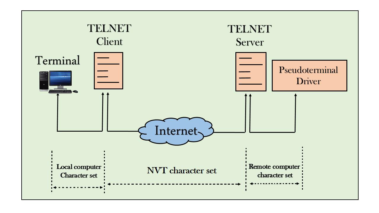 Telnet Service کلاینت-سرور