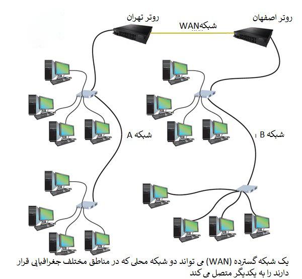 شبکه های گسترده (WAN) شبکه های کامپیوتری