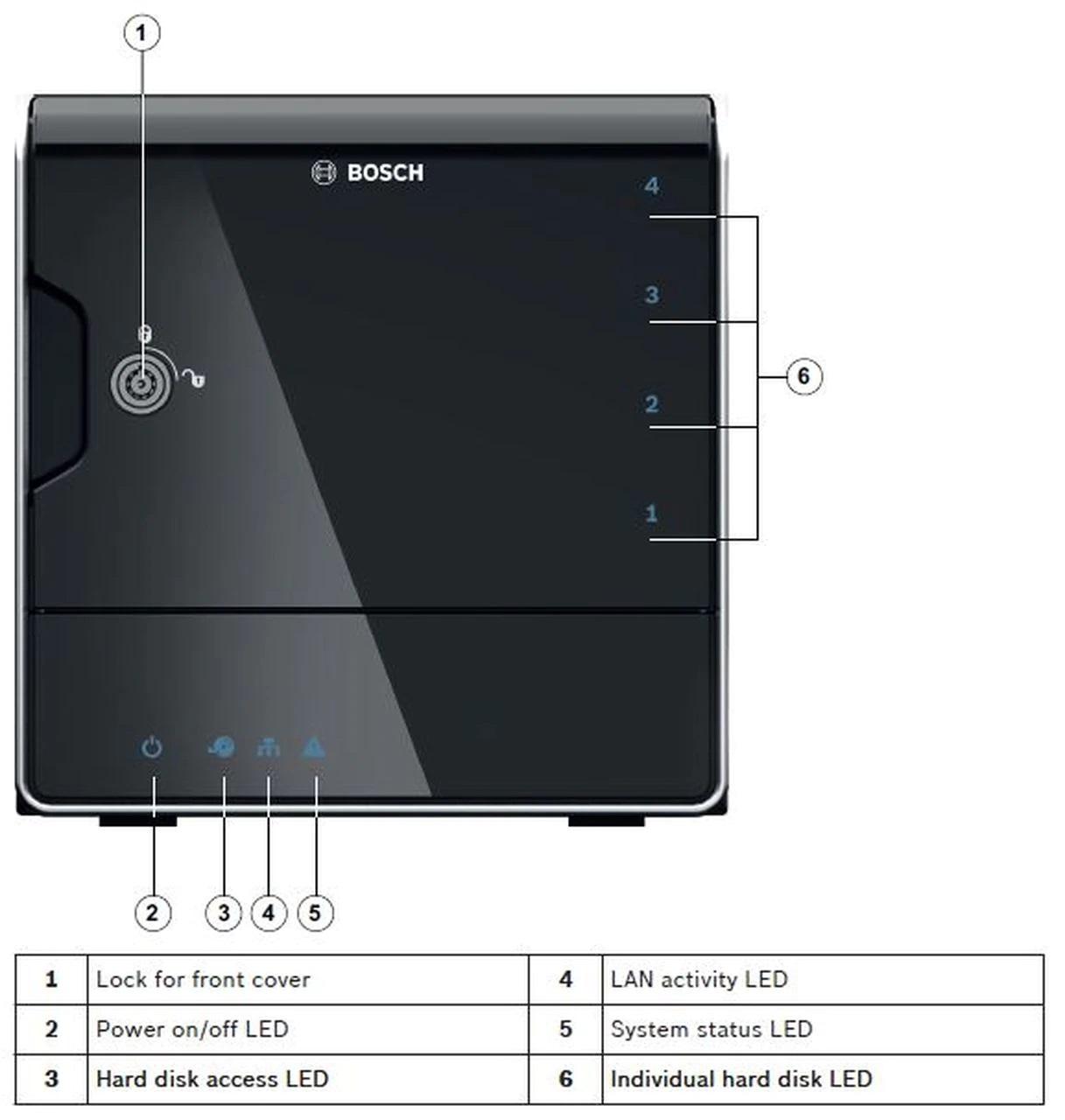 NVR های بوش (Bosch)
