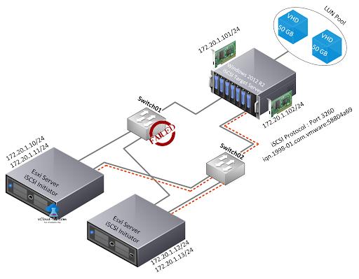 توضیحات جانبی در خصوص راه اندازی سرور ESXi
