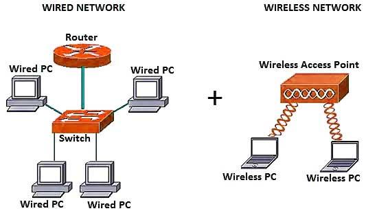ساختار شبکه های وایرلس