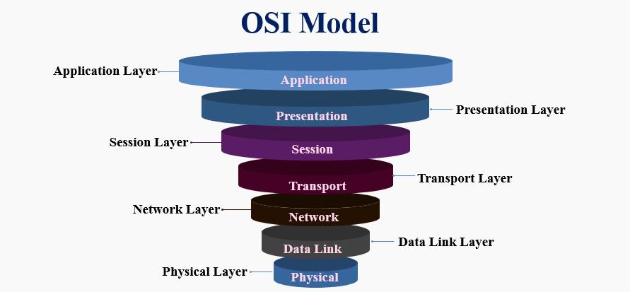 مفاهیم پایه ای شبکه : مدل اتصال متقابل سامانههای باز یا OSI