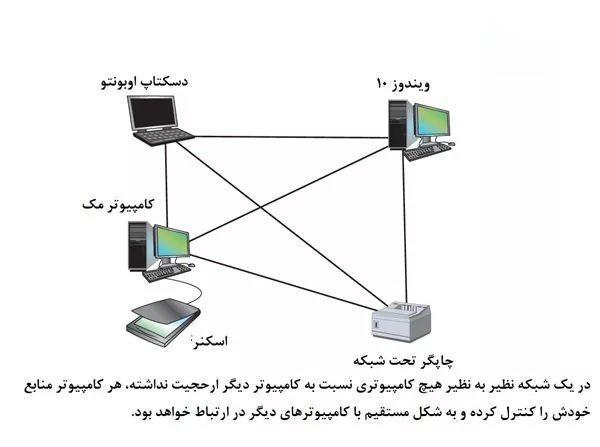 شبکه های کامپیوتری LAN و تجهیزات سخت افزاری آن ها