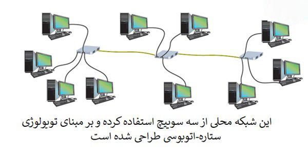 نمونه های توپولوژی در شبکه های کامپیوتری LAN