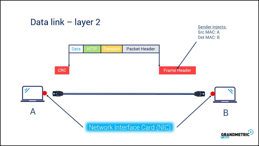 مفاهیم پایه ای شبکه های کامپیوتری