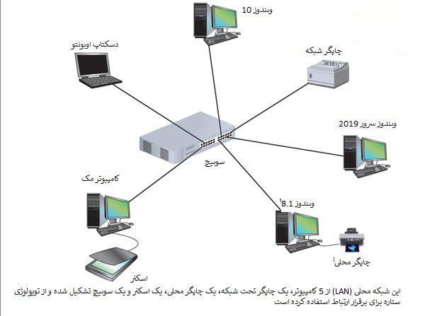 شبکه های کامپیوتری : مقدمه ای بر شناخت شبکه های LAN ، MAN ، WAN