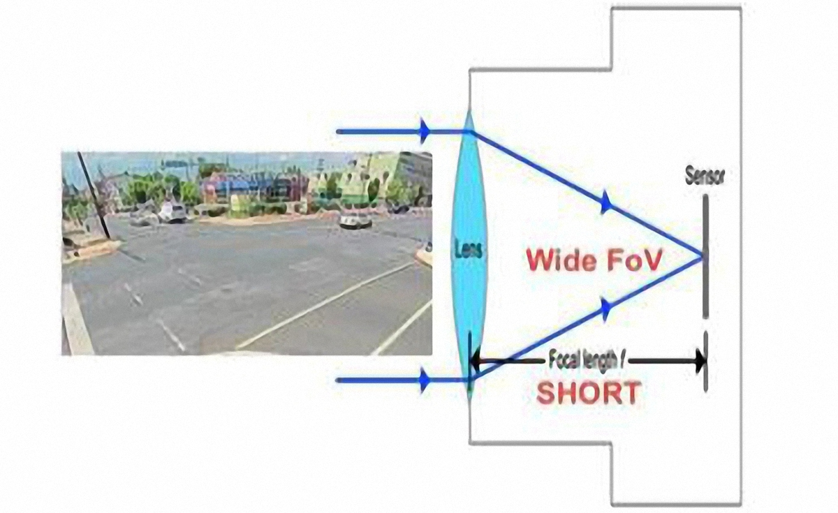 طول فاصله کانونی و ارتباط آن با میدان دید و زاویه ی دید