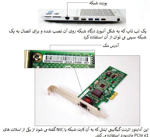 کارت شبکه شبکه های کامپیوتری