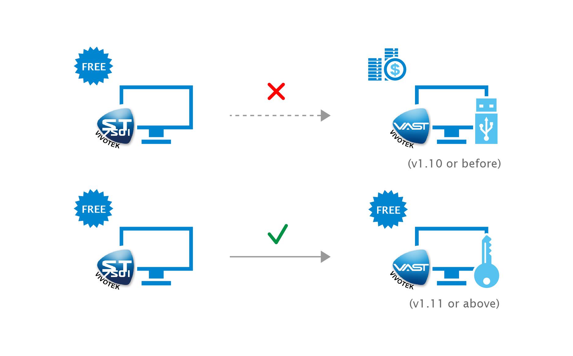 عملکرد های بارز نرم افزار وَست (VAST)