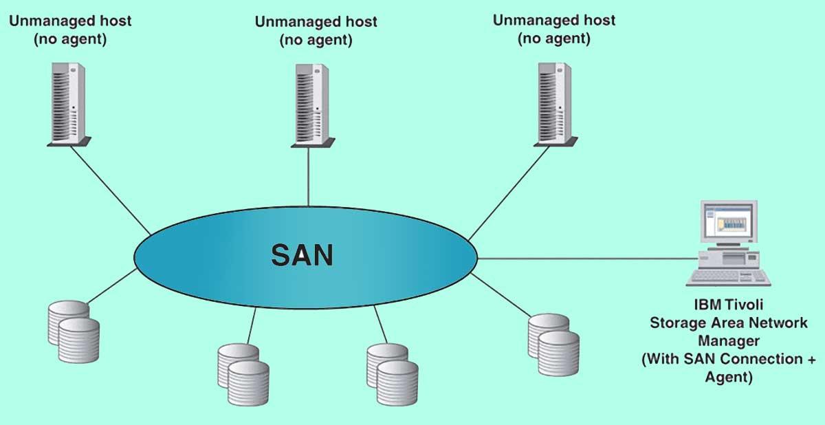 سامانه های ذخیره سازی (Storage Area Network (SAN