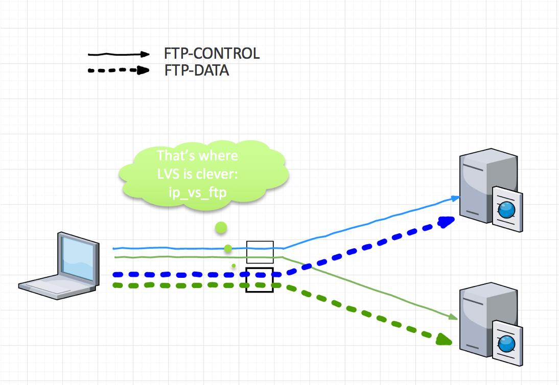 FTP Service کلاینت-سرور